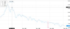 30 year treasury bonds